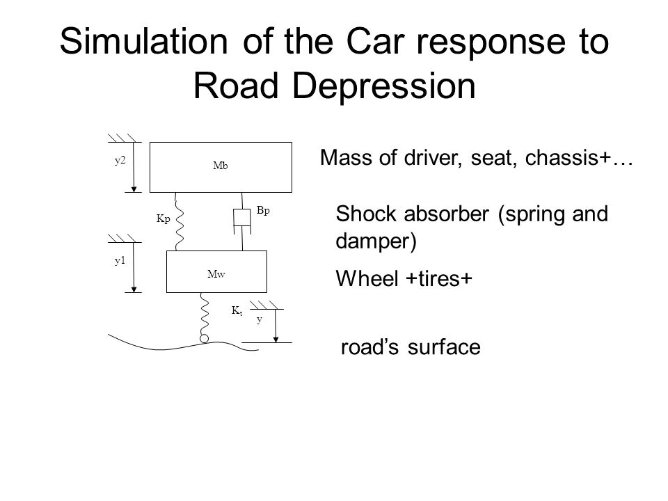 Simulation of the Car response to Road Depression Mb Mw KtKt Kp Bp y2 y1 y Mass of driver, seat, chassis+… Shock absorber (spring and damper) Wheel +tires+ road's surface