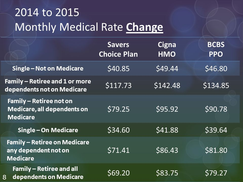 2014 to 2015 Monthly Medical Rate Change Savers Choice Plan Cigna HMO BCBS PPO Single – Not on Medicare $40.85$49.44$46.80 Family – Retiree and 1 or more dependents not on Medicare $117.73$142.48$ Family – Retiree not on Medicare, all dependents on Medicare $79.25$95.92$90.78 Single – On Medicare $34.60$41.88$39.64 Family – Retiree on Medicare any dependent not on Medicare $71.41$86.43$81.80 Family – Retiree and all dependents on Medicare $69.20$83.75$