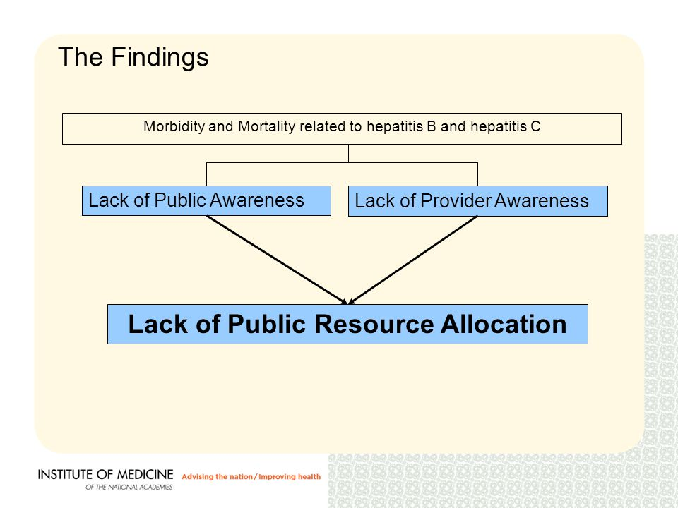 The Findings Lack of Public Awareness Lack of Provider Awareness Lack of Public Resource Allocation Morbidity and Mortality related to hepatitis B and hepatitis C
