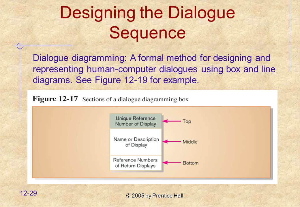 © 2005 by Prentice Hall Designing the Dialogue Sequence Dialogue diagramming: A formal method for designing and representing human-computer dialogues using box and line diagrams.