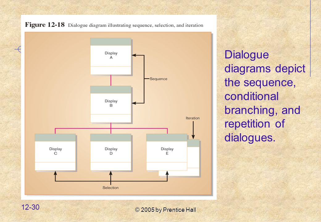 © 2005 by Prentice Hall Dialogue diagrams depict the sequence, conditional branching, and repetition of dialogues.