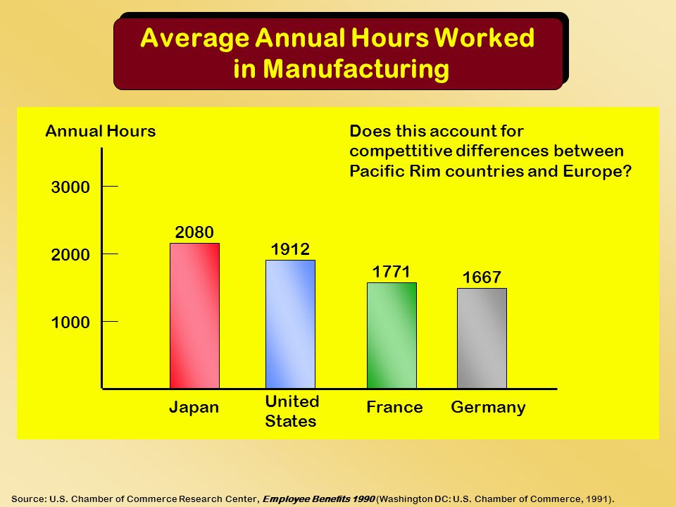 Average Annual Hours Worked in Manufacturing Source: U.S.