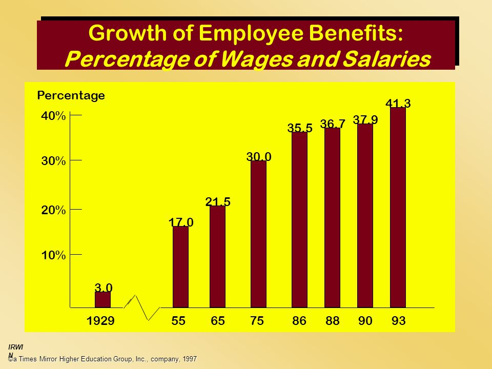 Growth of Employee Benefits: Percentage of Wages and Salaries ©a Times Mirror Higher Education Group, Inc., company, 1997 IRWI N Percentage % 30% 20% 10%