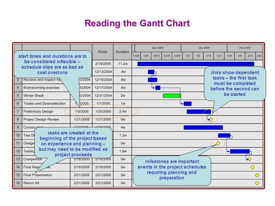 Winter 05 Project Schedule A Gantt Chart Is A Means Of Presenting
