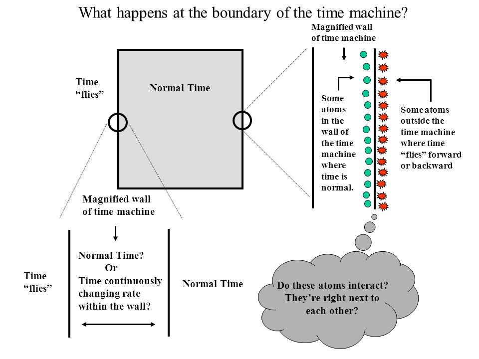 How does time progress within the time machine when the machine is traveling through time.