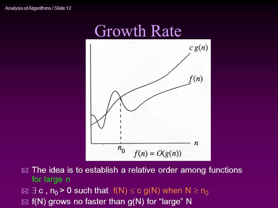 Analysis of Algorithms / Slide 12 Growth Rate * The idea is to establish a relative order among functions for large n *  c, n 0 > 0 such that f(N)  c g(N) when N  n 0 * f(N) grows no faster than g(N) for large N