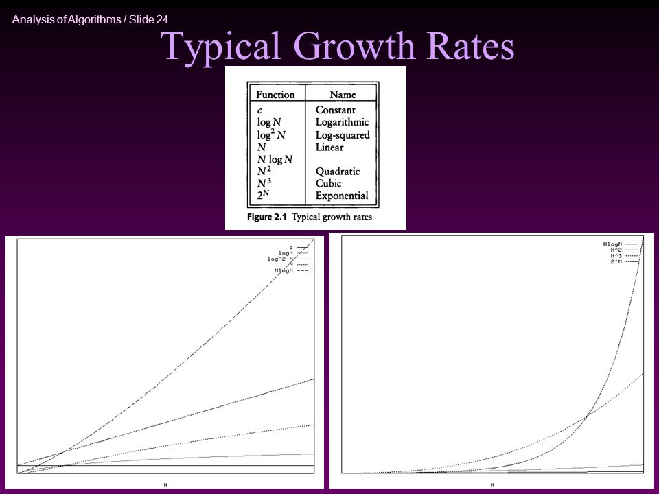Analysis of Algorithms / Slide 24 Typical Growth Rates