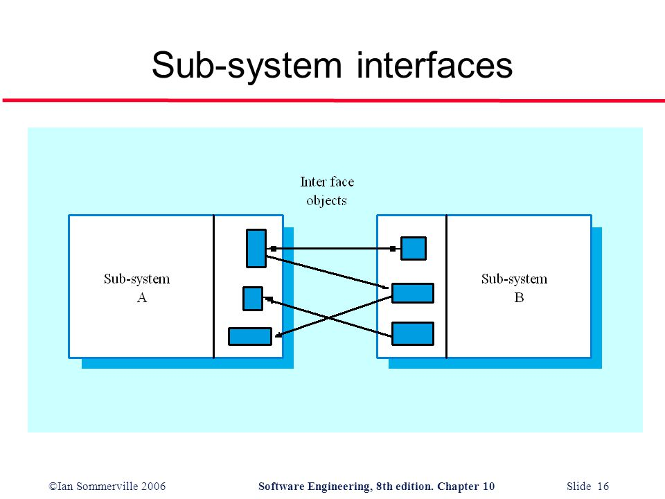 ©Ian Sommerville 2006Software Engineering, 8th edition. Chapter 10 Slide 16 Sub-system interfaces