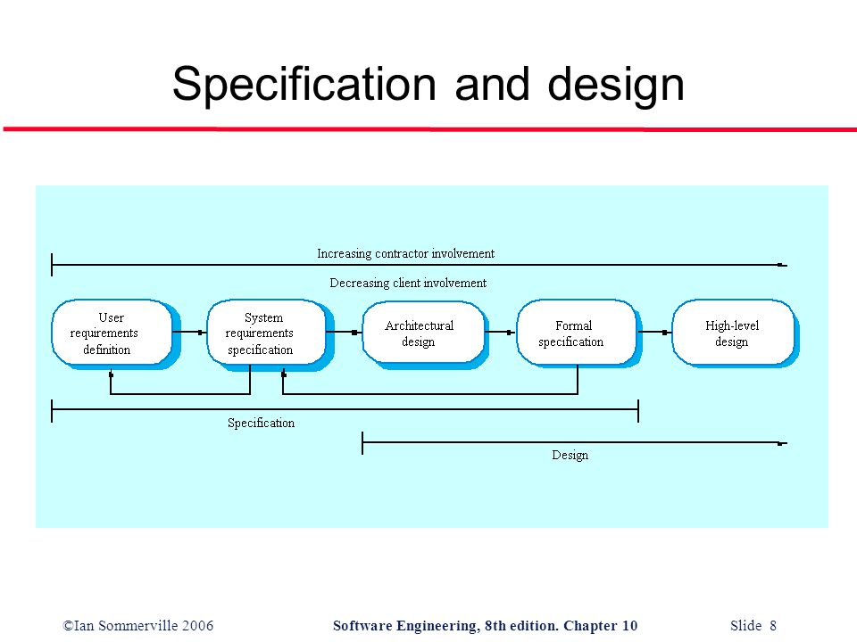 ©Ian Sommerville 2006Software Engineering, 8th edition. Chapter 10 Slide 8 Specification and design