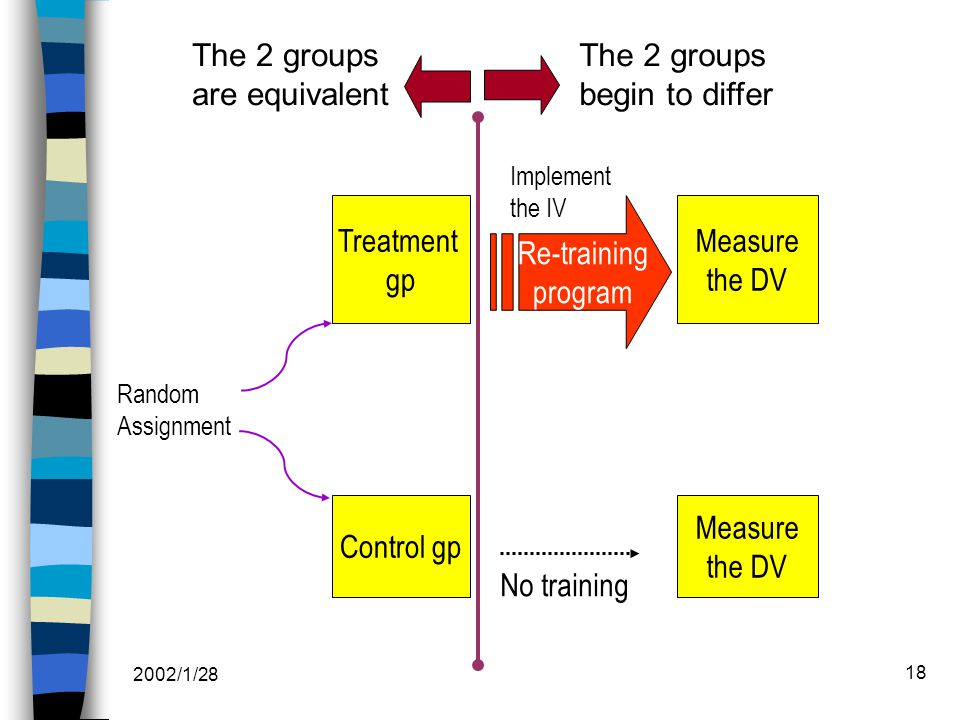 2002/1/28 18 Treatment gp Control gp Measure the DV Measure the DV Re-training program No training Implement the IV The 2 groups are equivalent The 2 groups begin to differ Random Assignment