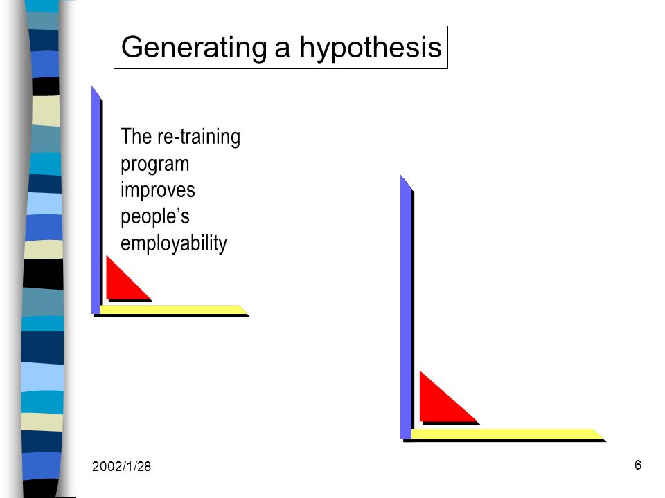 2002/1/28 6 The re-training program improves people's employability Generating a hypothesis