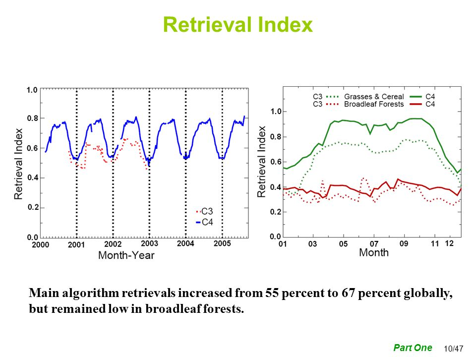 10/47 Main algorithm retrievals increased from 55 percent to 67 percent globally, but remained low in broadleaf forests.