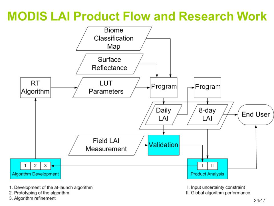 24/47 MODIS LAI Product Flow and Research Work 24/47