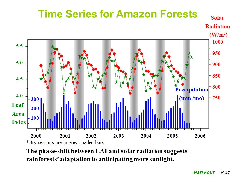 39/47 Time Series for Amazon Forests Leaf Area Index Precipitation (mm /mo) Solar Radiation (W/m²) Part Four *Dry seasons are in grey shaded bars.
