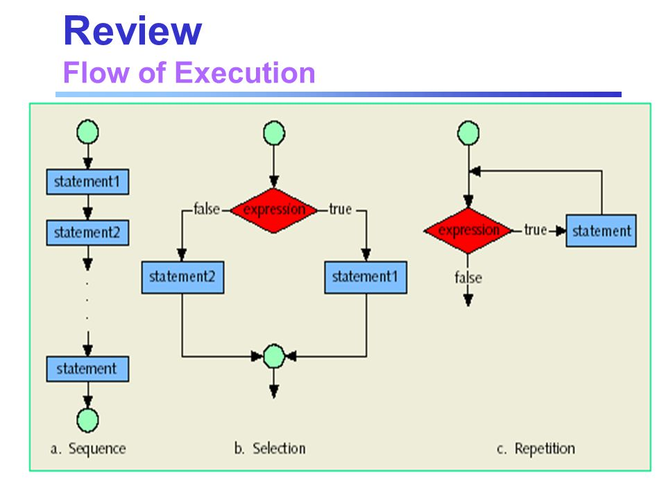 Review Flow of Execution