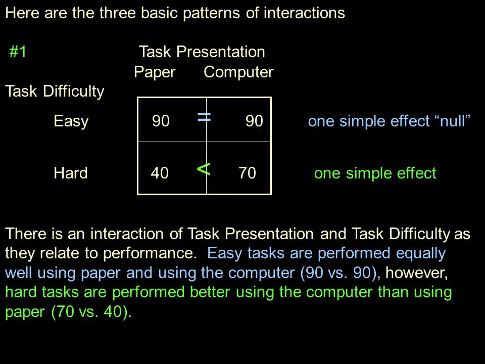 Here are the three basic patterns of interactions #1 Task Presentation Paper Computer Task Difficulty Easy 90 = 90 one simple effect null Hard 40 < 70 one simple effect There is an interaction of Task Presentation and Task Difficulty as they relate to performance.