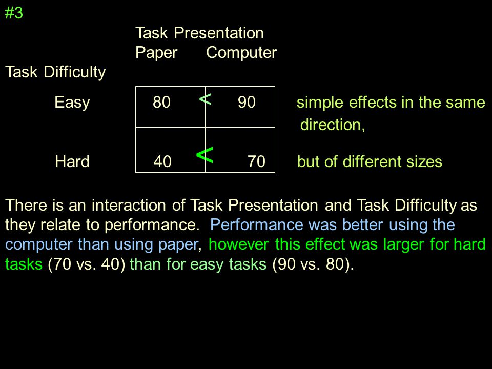 #3 Task Presentation Paper Computer Task Difficulty Easy80 < 90 simple effects in the same direction, Hard 40 < 70 but of different sizes There is an interaction of Task Presentation and Task Difficulty as they relate to performance.