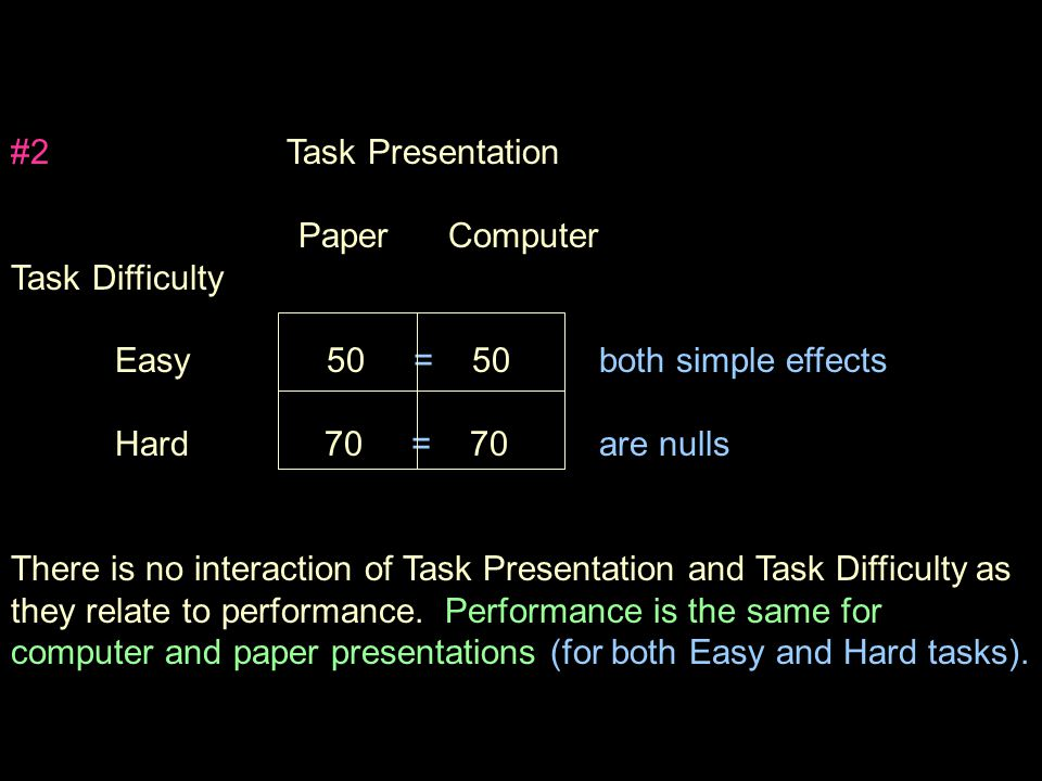 #2 Task Presentation Paper Computer Task Difficulty Easy 50 = 50 both simple effects Hard 70 = 70 are nulls There is no interaction of Task Presentation and Task Difficulty as they relate to performance.