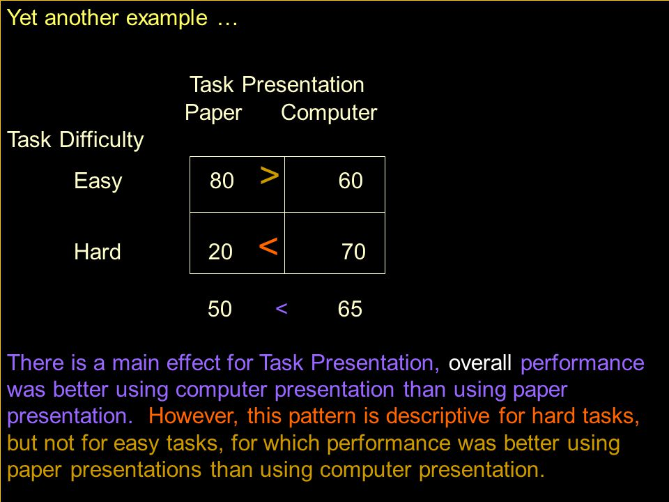Yet another example … Task Presentation Paper Computer Task Difficulty Easy 80 > 60 Hard 20 < < 65 There is a main effect for Task Presentation, overall performance was better using computer presentation than using paper presentation.