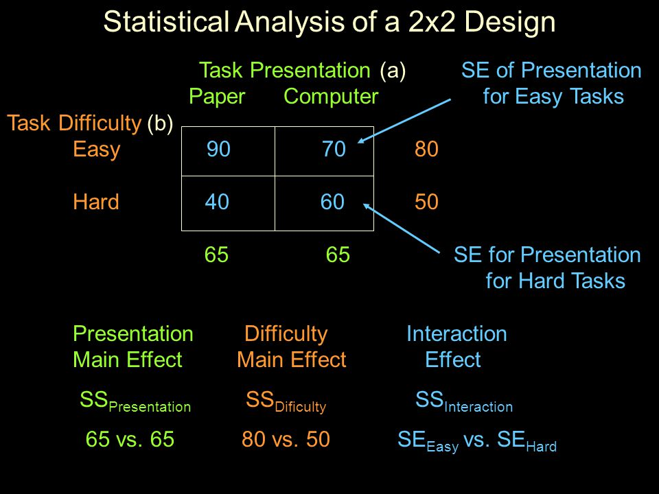 Statistical Analysis of a 2x2 Design Task Presentation (a) SE of Presentation Paper Computer for Easy Tasks Task Difficulty (b) Easy Hard SE for Presentation for Hard Tasks Presentation Difficulty Interaction Main Effect Main Effect Effect SS Presentation SS Dificulty SS Interaction 65 vs.