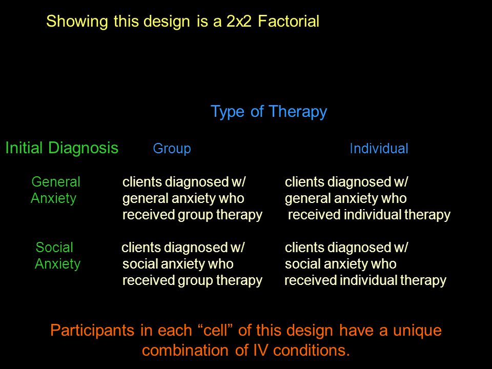 Type of Therapy Initial Diagnosis GroupIndividual General clients diagnosed w/ clients diagnosed w/ Anxiety general anxiety who general anxiety who received group therapy received individual therapy Social clients diagnosed w/ clients diagnosed w/ Anxiety social anxiety who social anxiety who received group therapy received individual therapy Participants in each cell of this design have a unique combination of IV conditions.