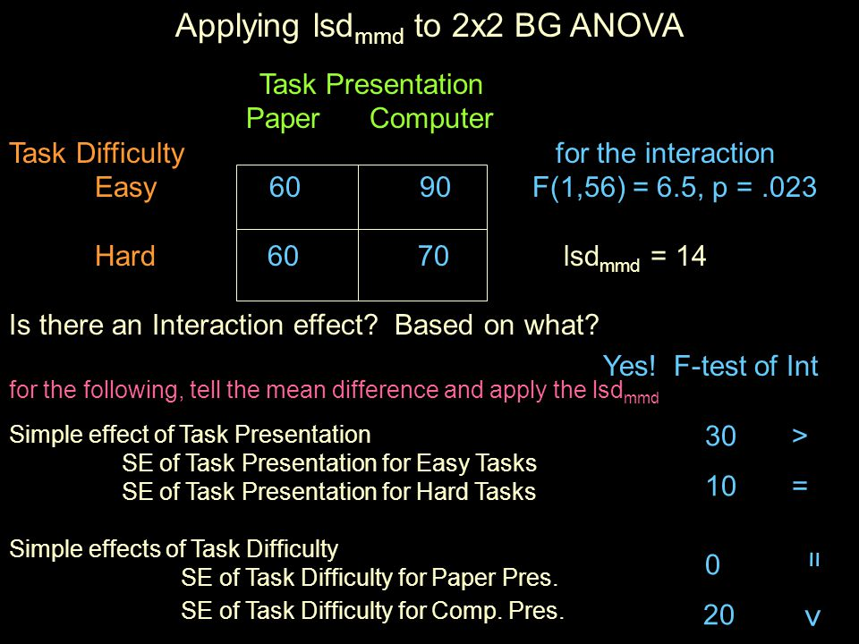 Applying lsd mmd to 2x2 BG ANOVA Task Presentation Paper Computer Task Difficulty for the interaction Easy F(1,56) = 6.5, p =.023 Hard lsd mmd = 14 Is there an Interaction effect.