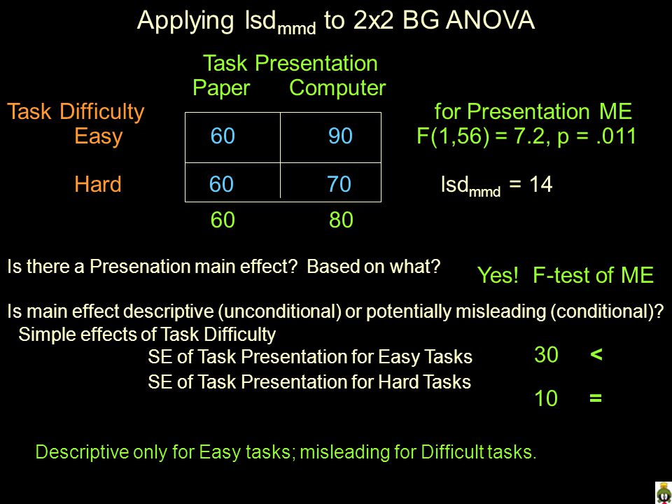 Applying lsd mmd to 2x2 BG ANOVA Task Presentation Paper Computer Task Difficulty for Presentation ME Easy F(1,56) = 7.2, p =.011 Hard lsd mmd = Is there a Presenation main effect.