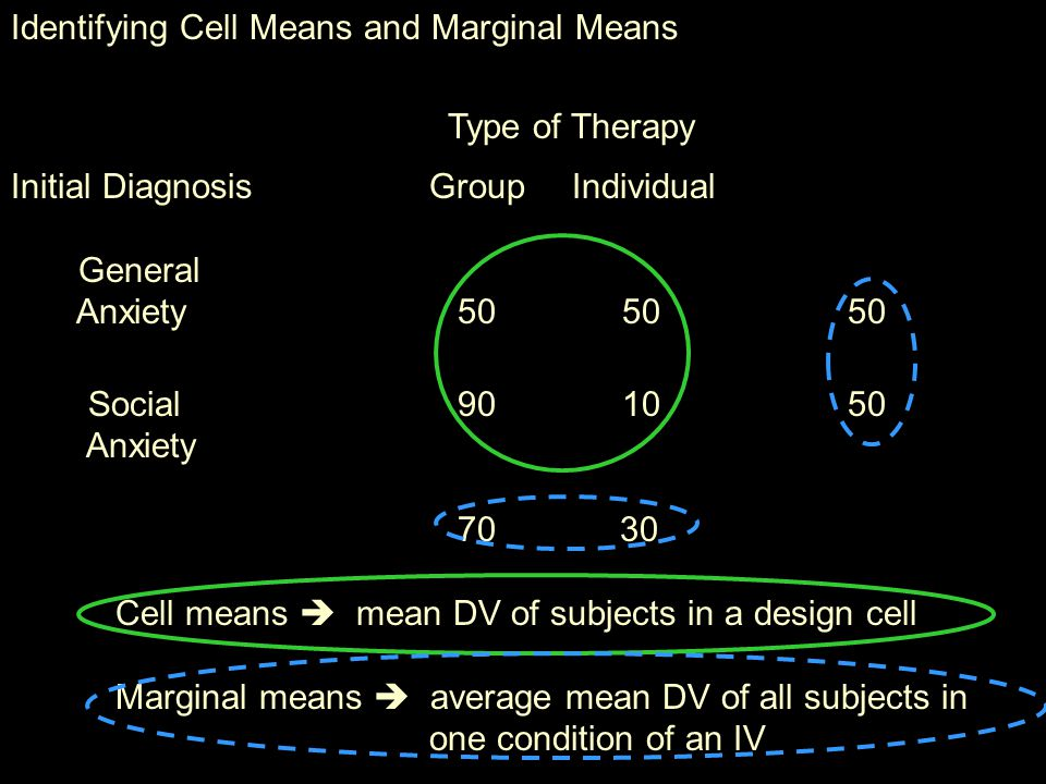 Identifying Cell Means and Marginal Means Type of Therapy Initial DiagnosisGroup Individual General Anxiety Social Anxiety Cell means  mean DV of subjects in a design cell Marginal means  average mean DV of all subjects in one condition of an IV