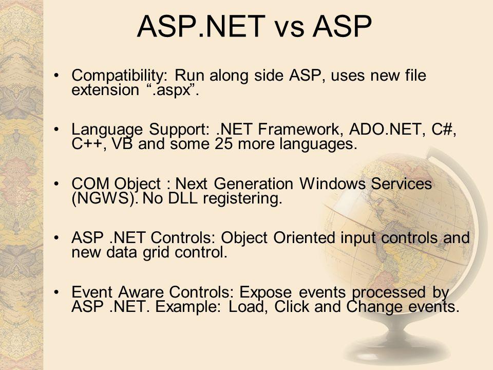 ASP & NET Microsoft's Solution for Dynamic Web Development