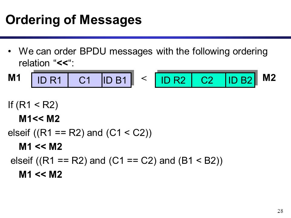 28 Ordering of Messages We can order BPDU messages with the following ordering relation << : If (R1 < R2) M1<< M2 elseif ((R1 == R2) and (C1 < C2)) M1 << M2 elseif ((R1 == R2) and (C1 == C2) and (B1 < B2)) M1 << M2 ID R1 C1 ID B1 ID R2 C2 ID B2 < M1M2