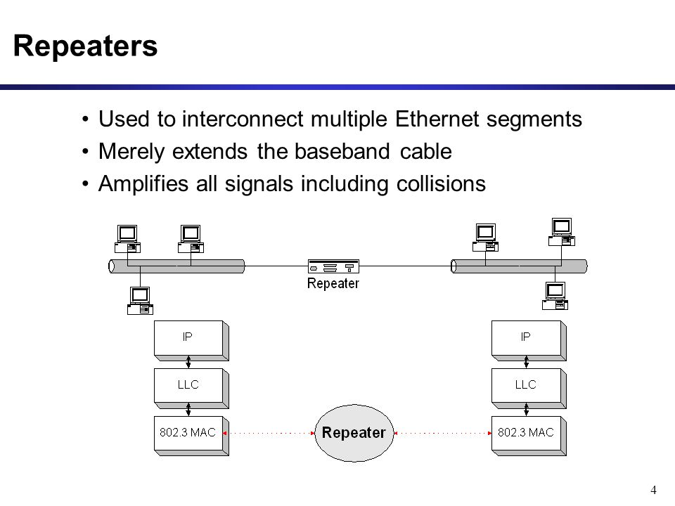 4 Repeaters Used to interconnect multiple Ethernet segments Merely extends the baseband cable Amplifies all signals including collisions