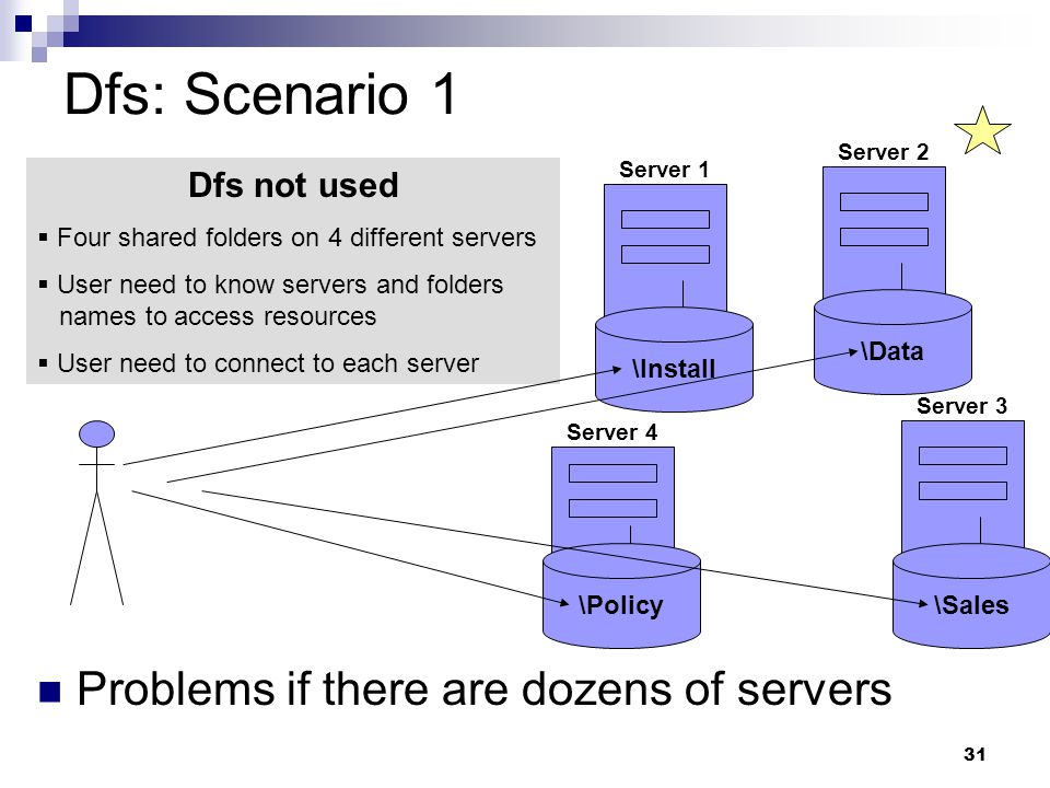 31 Dfs: Scenario 1 Problems if there are dozens of servers Server 2 \Data Server 3 \Sales Server 1 \Install Server 4 \Policy Dfs not used  Four shared folders on 4 different servers  User need to know servers and folders names to access resources  User need to connect to each server