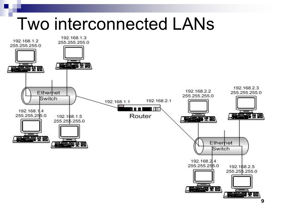 9 Two interconnected LANs