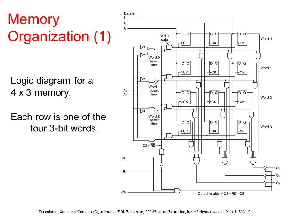 tanenbaum structured computer organization fifth edition c 2006 rh slideplayer com