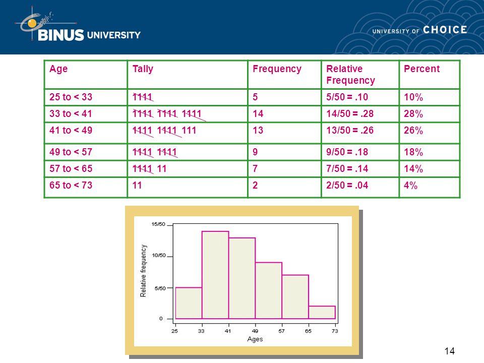 1 pertemuan 02 penyajian data dan distribusi frekuensi matakuliah 14 14 agetallyfrequencyrelative ccuart Images