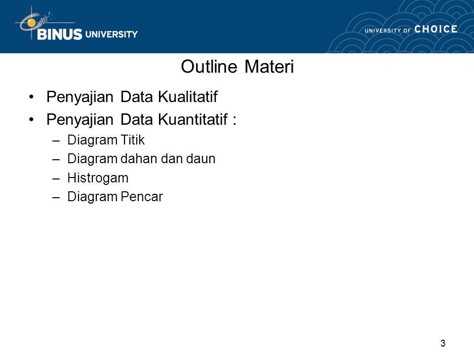 1 pertemuan 02 penyajian data dan distribusi frekuensi matakuliah 3 3 outline materi penyajian data kualitatif penyajian data kuantitatif diagram titik diagram dahan dan daun histrogam diagram pencar ccuart Gallery