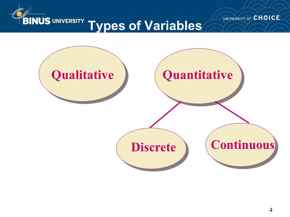 1 pertemuan 02 penyajian data dan distribusi frekuensi matakuliah 4 4 types of variables qualitative quantitative discrete continuous ccuart Images