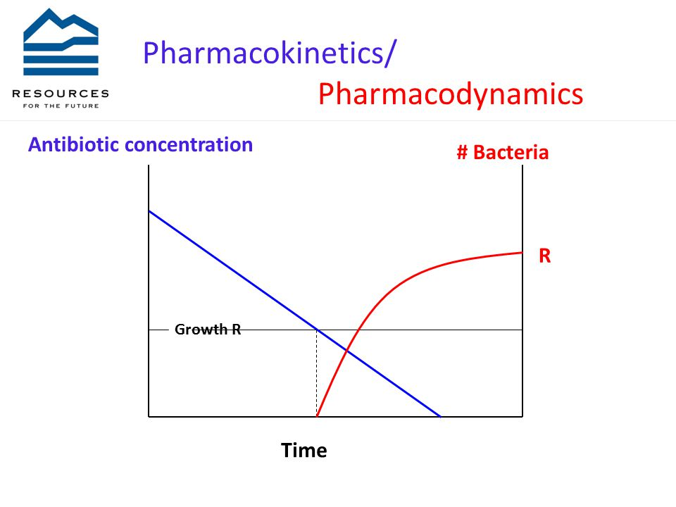 Growth R R Time Antibiotic concentration # Bacteria Pharmacokinetics/ Pharmacodynamics