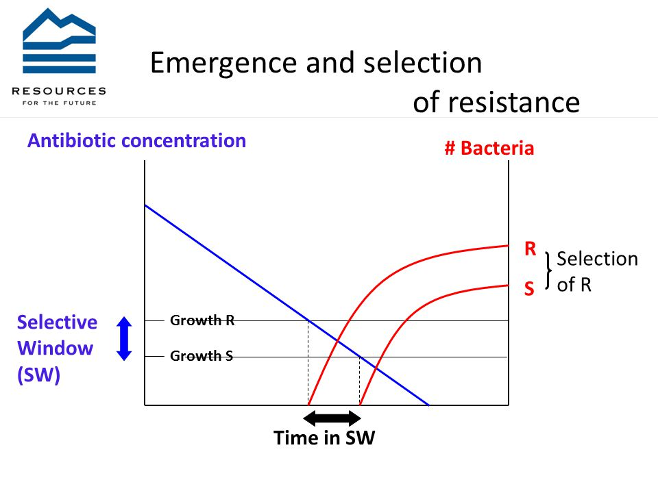 Growth R Growth S Selective Window (SW) S R Time in SW Antibiotic concentration # Bacteria Selection of R Emergence and selection of resistance