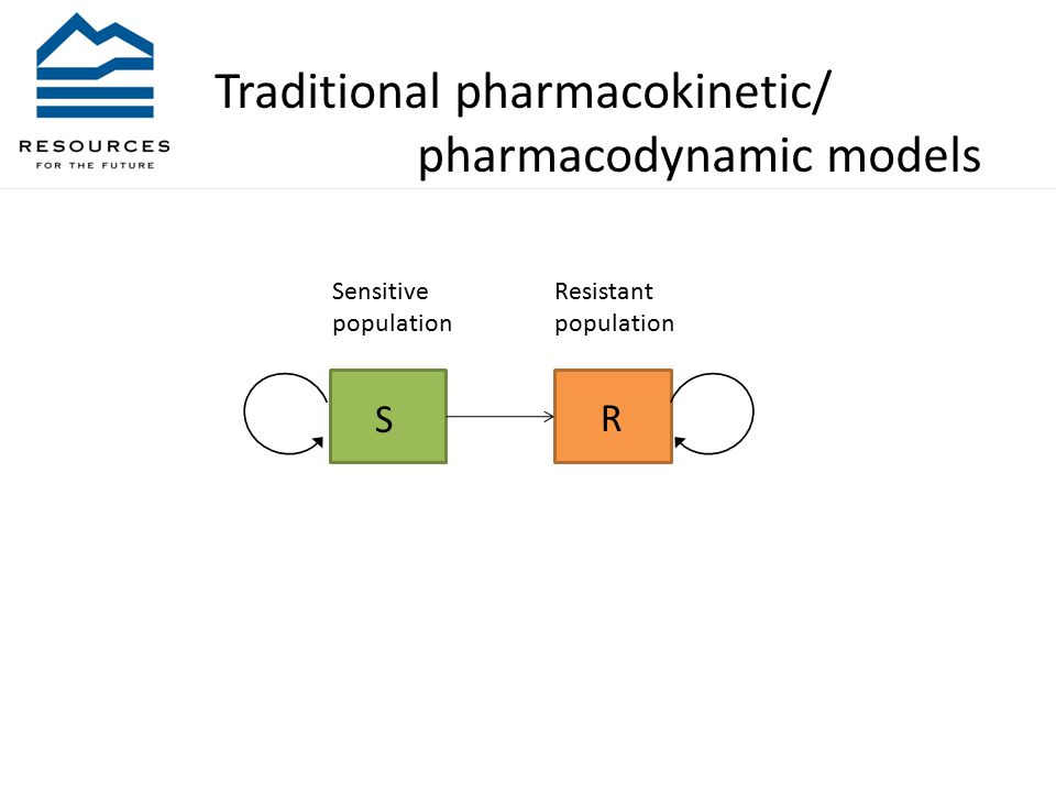 S R Sensitive population Resistant population Traditional pharmacokinetic/ pharmacodynamic models