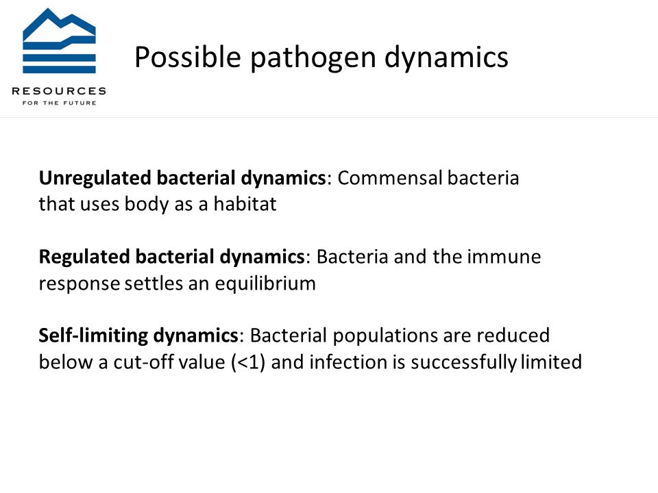 Possible pathogen dynamics Unregulated bacterial dynamics: Commensal bacteria that uses body as a habitat Regulated bacterial dynamics: Bacteria and the immune response settles an equilibrium Self-limiting dynamics: Bacterial populations are reduced below a cut-off value (<1) and infection is successfully limited
