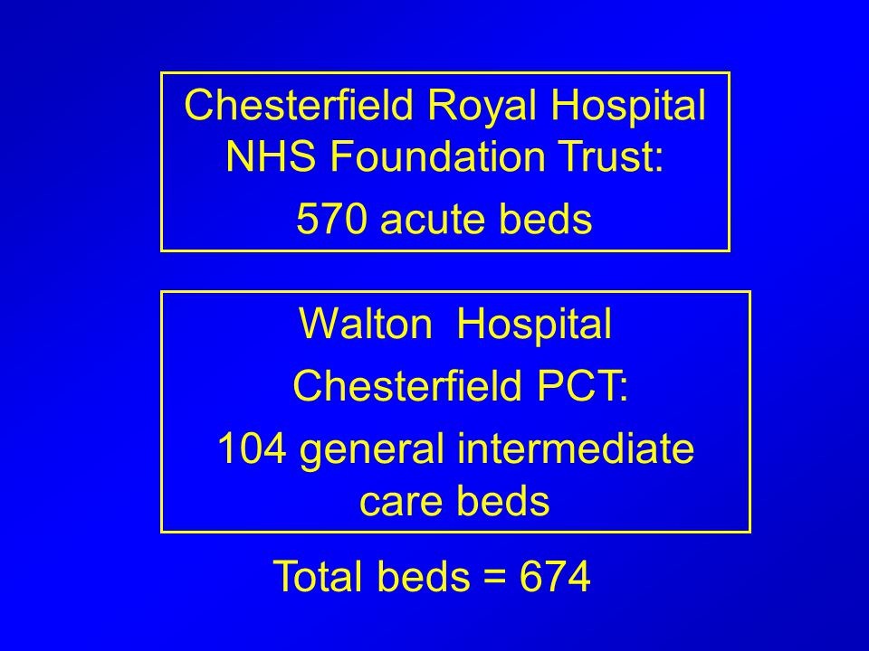 Chesterfield Royal Hospital NHS Foundation Trust: 570 acute beds Walton Hospital Chesterfield PCT: 104 general intermediate care beds Total beds = 674