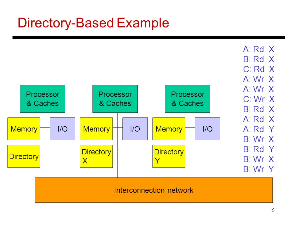 6 Directory-Based Example Processor & Caches MemoryI/O Processor & Caches MemoryI/O Processor & Caches MemoryI/O Interconnection network Directory X Directory Y A: Rd X B: Rd X C: Rd X A: Wr X C: Wr X B: Rd X A: Rd X A: Rd Y B: Wr X B: Rd Y B: Wr X B: Wr Y