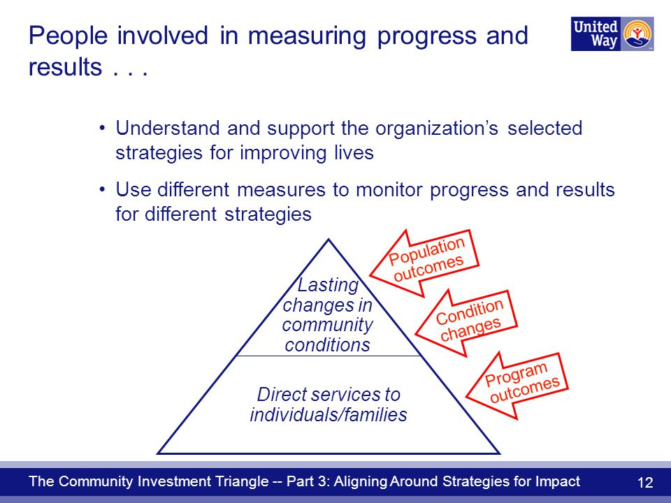 The Community Investment Triangle -- Part 3: Aligning Around Strategies for Impact 12 People involved in measuring progress and results...