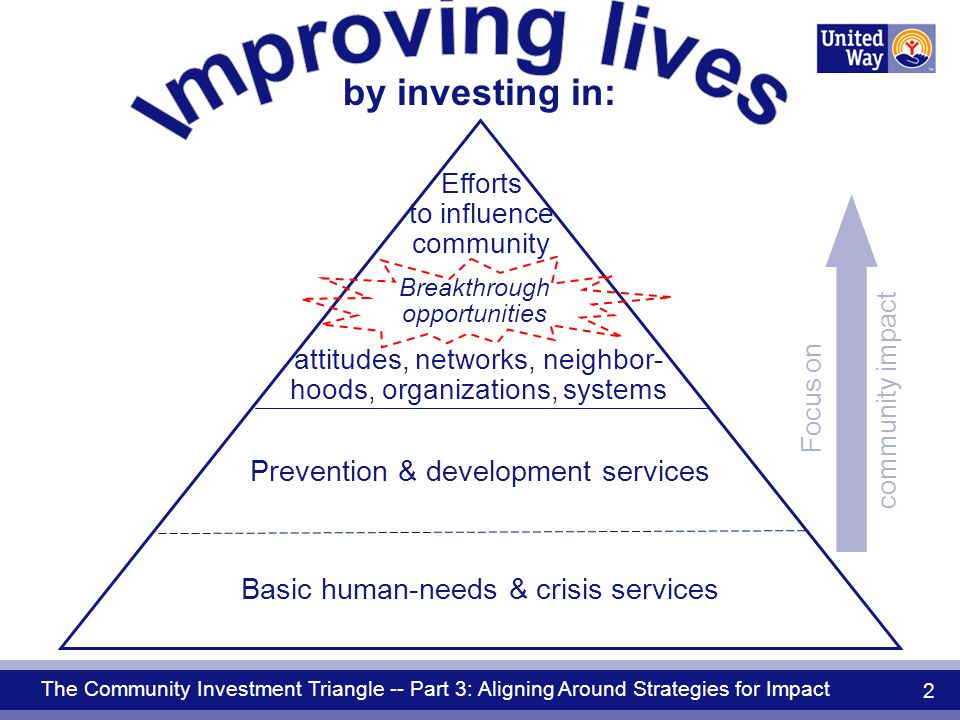 The Community Investment Triangle -- Part 3: Aligning Around Strategies for Impact 2 by investing in: Prevention & development services Basic human-needs & crisis services attitudes, networks, neighbor- hoods, organizations, systems Efforts to influence community Breakthrough opportunities Focus on community impact