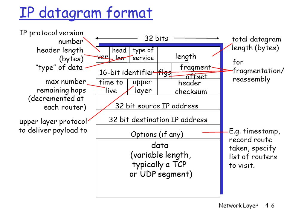 Network Layer4-6 IP datagram format ver length 32 bits data (variable length, typically a TCP or UDP segment) 16-bit identifier header checksum time to live 32 bit source IP address IP protocol version number header length (bytes) max number remaining hops (decremented at each router) for fragmentation/ reassembly total datagram length (bytes) upper layer protocol to deliver payload to head.