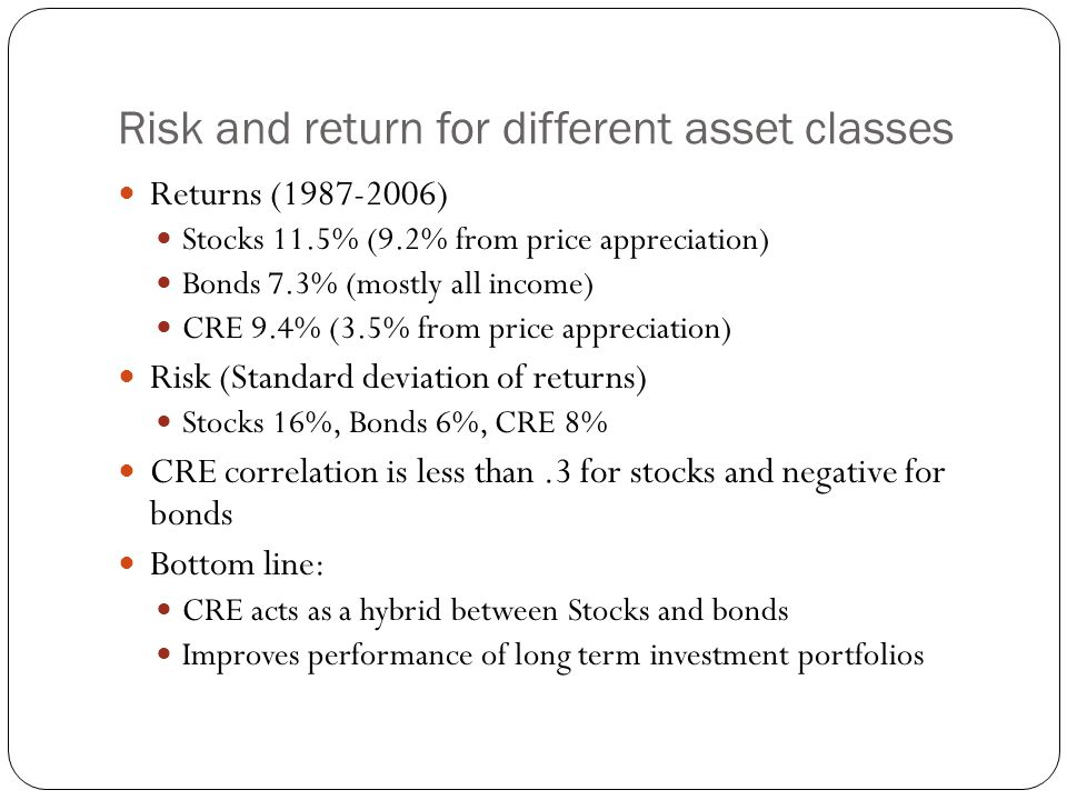 Risk and return for different asset classes Returns ( ) Stocks 11.5% (9.2% from price appreciation) Bonds 7.3% (mostly all income) CRE 9.4% (3.5% from price appreciation) Risk (Standard deviation of returns) Stocks 16%, Bonds 6%, CRE 8% CRE correlation is less than.3 for stocks and negative for bonds Bottom line: CRE acts as a hybrid between Stocks and bonds Improves performance of long term investment portfolios