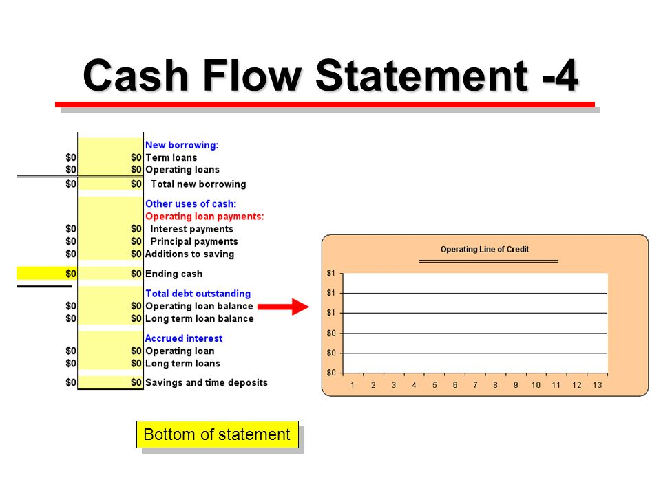 Cash Flow Statement -3 Last month and annual cash flow statement.