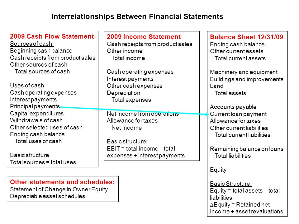 2009 Cash Flow Statement Sources of cash: Beginning cash balance Cash receipts from product sales Other sources of cash Total sources of cash Uses of cash: Cash operating expenses Interest payments Principal payments Capital expenditures Withdrawals of cash Other selected uses of cash Ending cash balance Total uses of cash Basic structure: Total sources = total uses 2009 Income Statement Cash receipts from product sales Other income Total income Cash operating expenses Interest payments Other cash expenses Depreciation Total expenses Net income from operations Allowance for taxes Net income Basic structure: EBIT = total income – total expenses + interest payments Interrelationships Between Financial Statements Balance Sheet 12/31/09 Ending cash balance Other current assets Total current assets Machinery and equipment Buildings and improvements Land Total assets Accounts payable Current loan payment Allowance for taxes Other current liabilities Total current liabilities Remaining balance on loans Total liabilities Equity Basic Structure: Equity = total assets – total liabilities  Equity = Retained net Income + asset revaluations Other statements and schedules: Statement of Change in Owner Equity Depreciable asset schedules