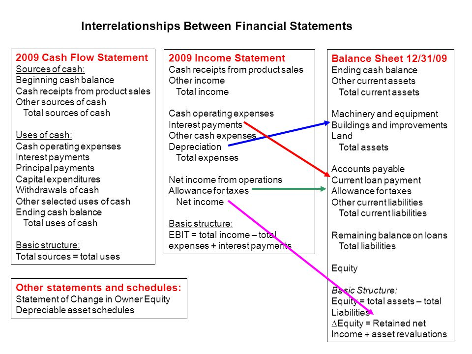 2009 Cash Flow Statement Sources of cash: Beginning cash balance Cash receipts from product sales Other sources of cash Total sources of cash Uses of cash: Cash operating expenses Interest payments Principal payments Capital expenditures Withdrawals of cash Other selected uses of cash Ending cash balance Total uses of cash Basic structure: Total sources = total uses 2009 Income Statement Cash receipts from product sales Other income Total income Cash operating expenses Interest payments Other cash expenses Depreciation Total expenses Net income from operations Allowance for taxes Net income Basic structure: EBIT = total income – total expenses + interest payments Interrelationships Between Financial Statements Balance Sheet 12/31/00 Ending cash balance Other current assets Total current assets Machinery and equipment Buildings and improvements Land Total assets Accounts payable Current loan payment Allowance for taxes Other current liabilities Total current liabilities Remaining balance on loans Total liabilities Equity Basic Structure: Equity = total assets – total liabilities  Equity = Retained net Income + asset revaluations Other statements and schedules: Statement of Change in Owner Equity Depreciable asset schedules